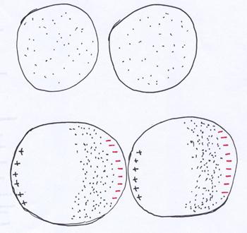 A proximidade induz a polarização, os pontinhos são os elétrons.