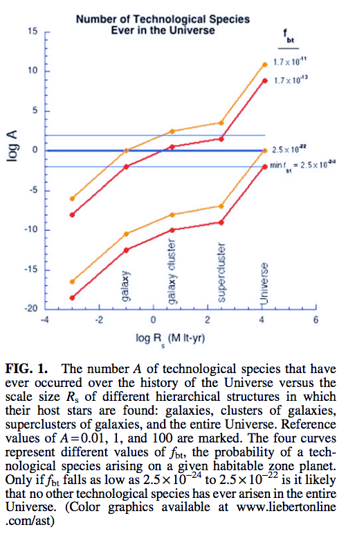 "A graph from ""A New Empirical Constraint on the Prevalence of Technological Species in the Universe"" showing the lower limit to the number of technological species in the universe as being 2.5x10^-24."
