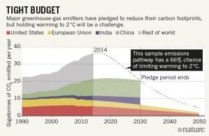 nature_news_emissionspledges