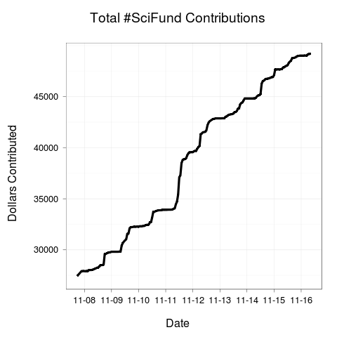 SciFund contributions
