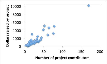 scatterplot - contributors and dollars raised