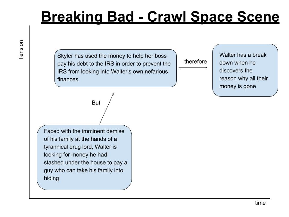 Breaking Bad - Crawl space scene (3)