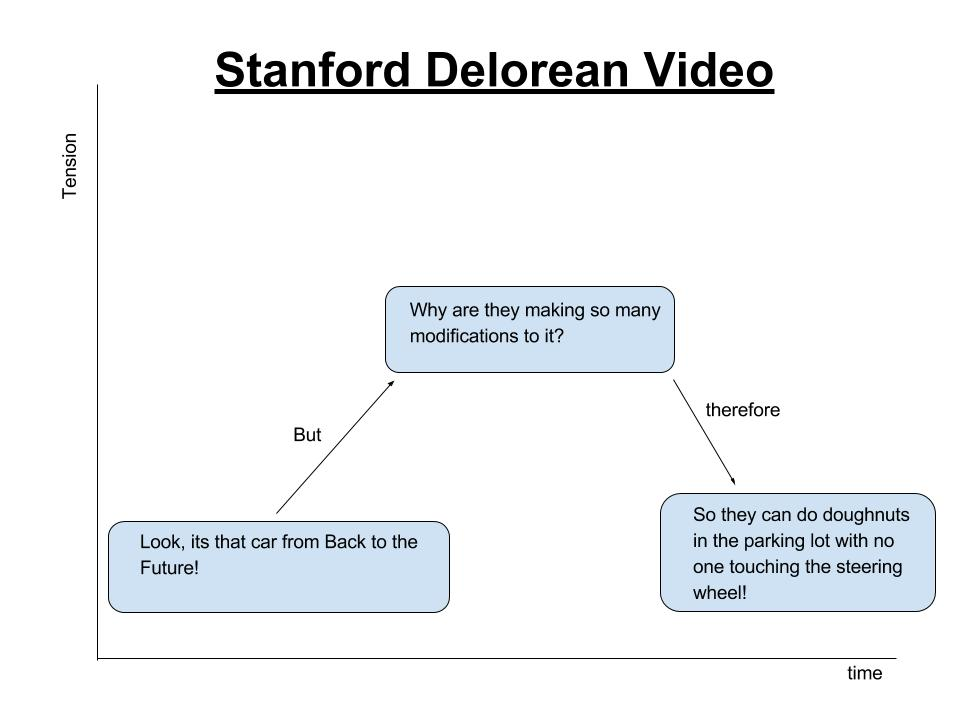 Stanford Delorean Video (1)