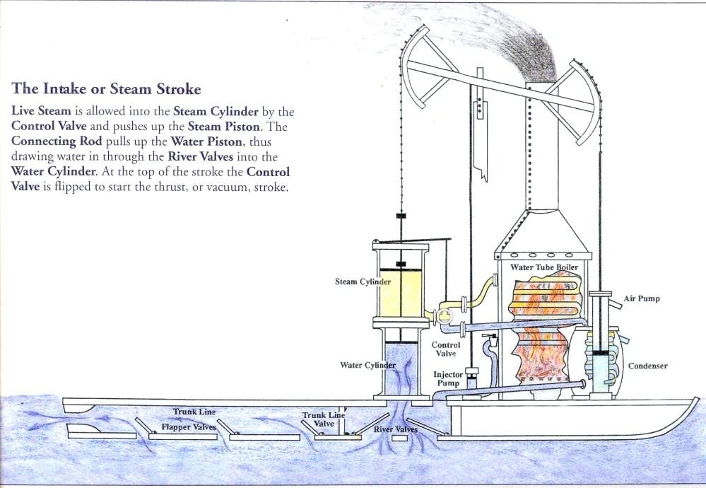 medium resolution of steam yacht diagram wiring diagramsteam yacht diagram simple wiring diagramjames rumsey u0027s steam boatscihi