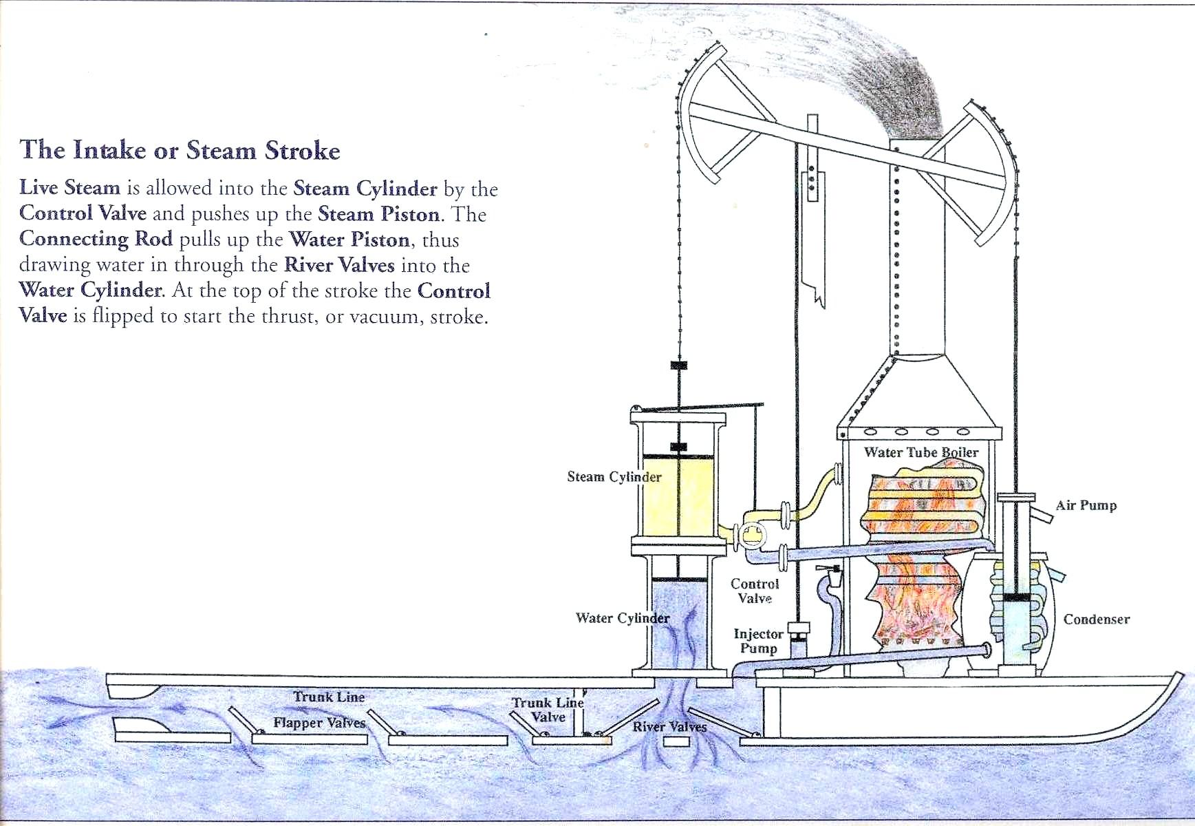 hight resolution of steam yacht diagram wiring diagramsteam yacht diagram simple wiring diagramjames rumsey u0027s steam boatscihi