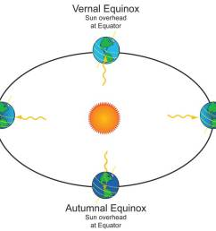 drawing of earth orbit around sun showing sunlight angles at solstices and equinoxes  [ 1200 x 673 Pixel ]