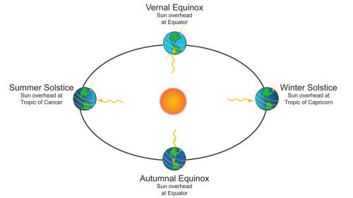 small resolution of drawing of earth orbit around sun showing sunlight angles at solstices and equinoxes