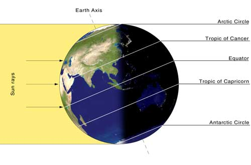 Globe showing rays of sunlight hitting Earth at Summer Solstice, perpendicular to Tropic of Cancer line in Northern Hemisphere.