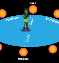 cartoon of boy standing on arctic circle with suns all around on horizon marked [ 1200 x 691 Pixel ]
