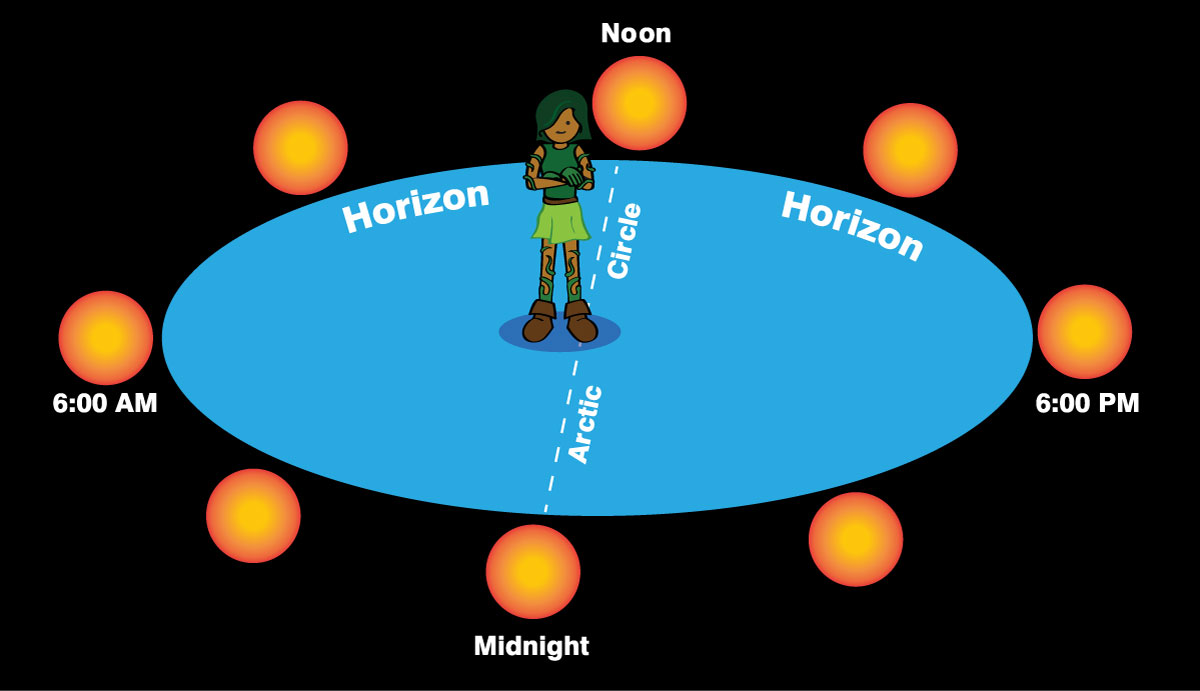 hight resolution of cartoon of boy standing on arctic circle with suns all around on horizon marked