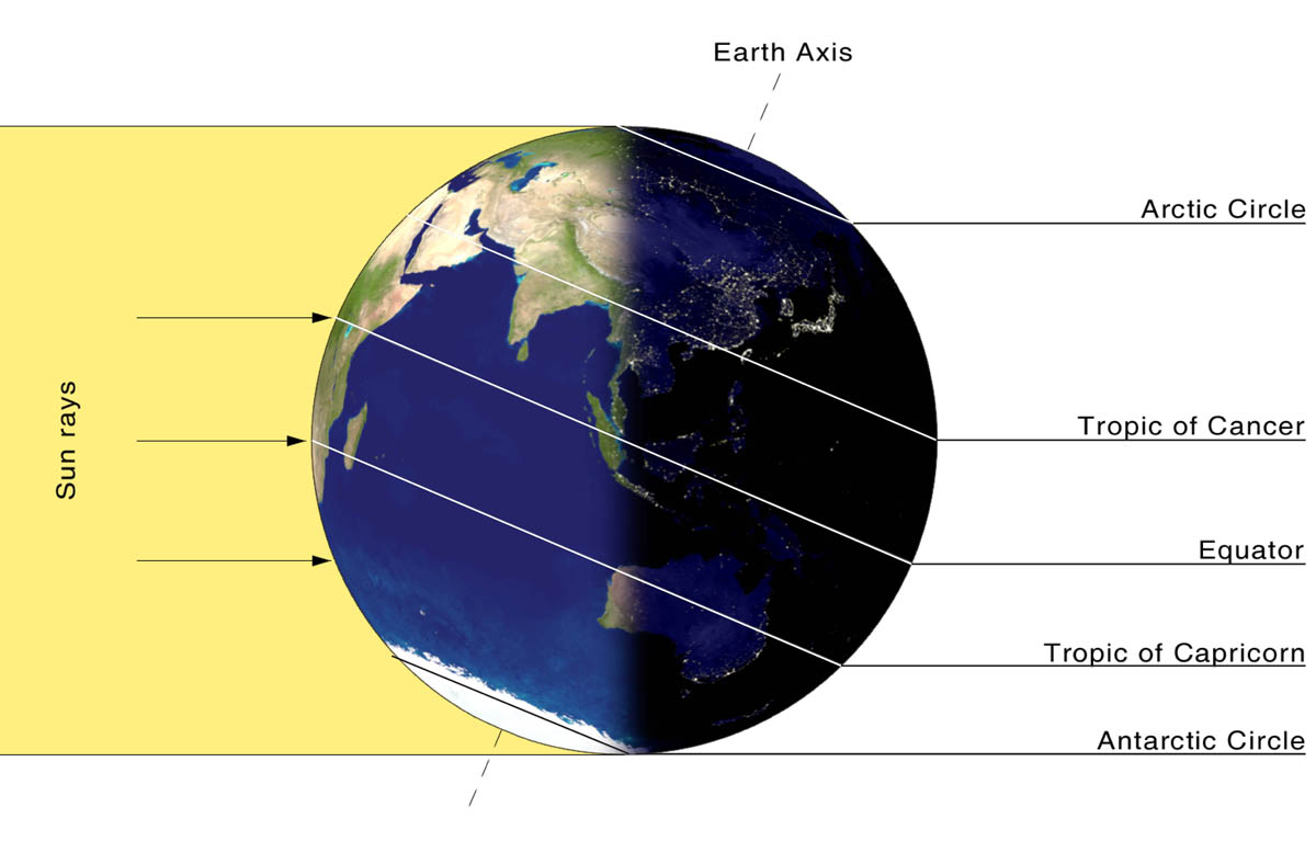 what are the two diagram solstice there will come soft rains plot 39s a noaa scijinks  all about weather