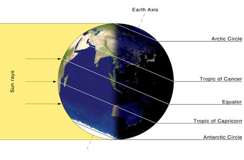 Globe showing rays of sunlight hitting Earth at Winter Solstice, perpendicular to Tropic of Capricorn line in Southern Hemisphere.