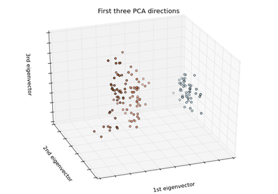sklearn.decomposition.PCA — scikit-learn 0.16.1 documentation