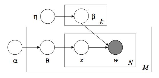 2.5. Decomposing signals in components (matrix