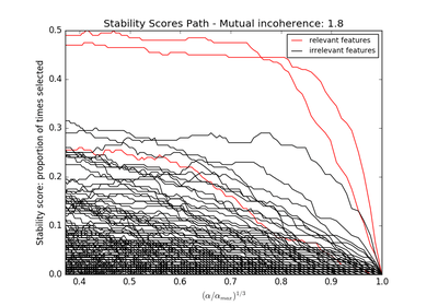 sklearn.feature_selection.f_regression — scikit-learn 0.18