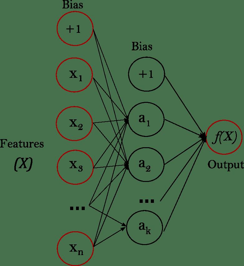 1.17. Neural network models (supervised) — scikit-learn 0
