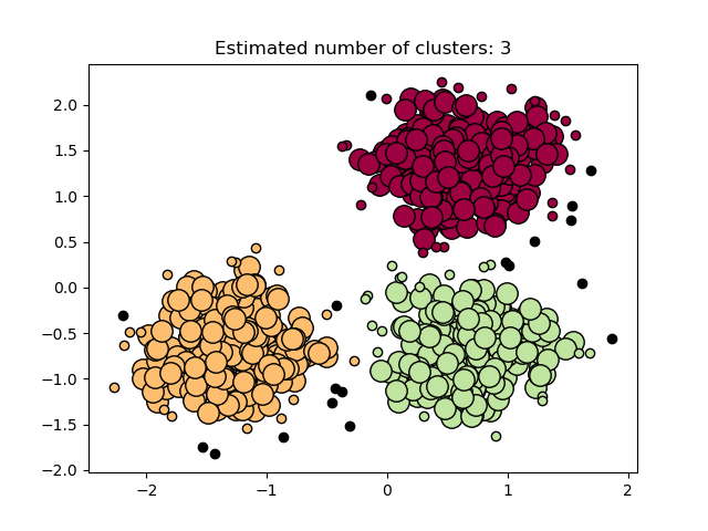cluster analysis example