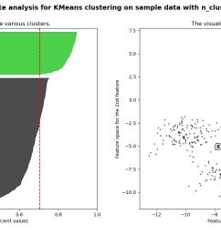 images sphx glr plot kmeans silhouette analysis 001 png  [ 1800 x 700 Pixel ]