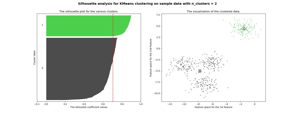 medium resolution of  images sphx glr plot kmeans silhouette analysis 001 png