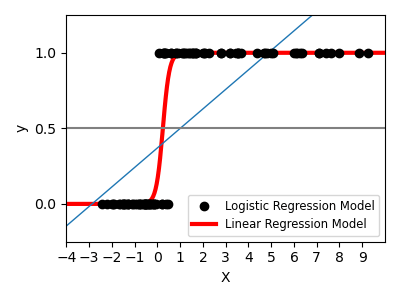 ../../_images/sphx_glr_plot_logistic_001.png