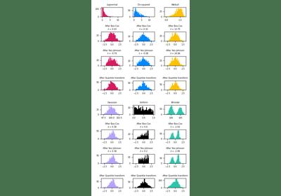 sklearn.preprocessing.PowerTransformer — scikit-learn 0.21