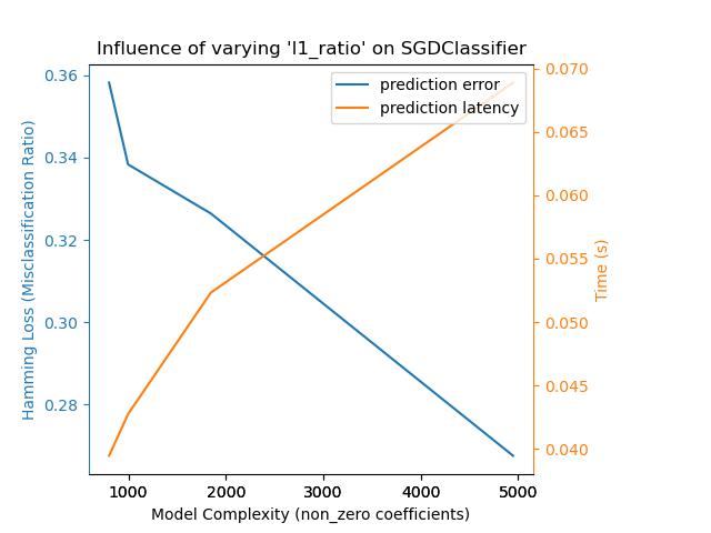 Model Complexity Influence — scikit-learn 0.20.0 documentation