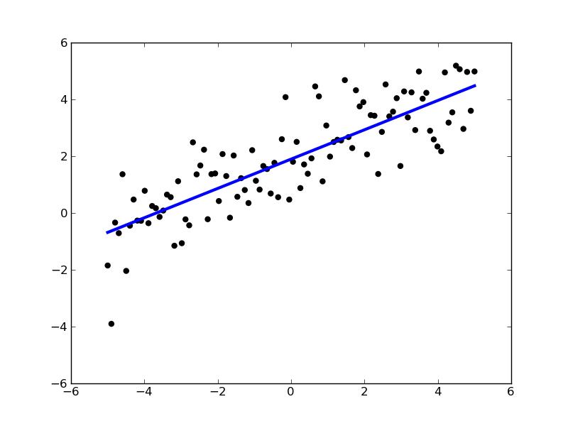 Generalized Linear Models — scikits.learn v0.6-git