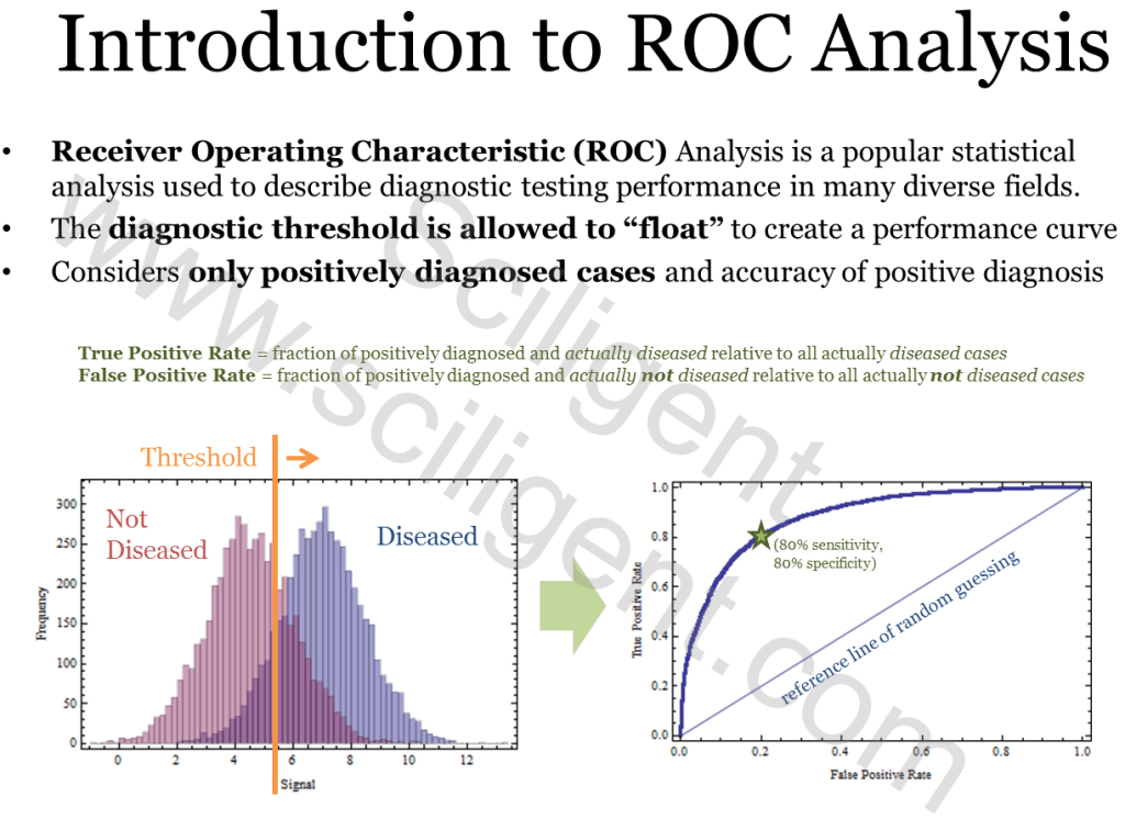 Receiver Operating Characteristics (ROC) Analysis (Part 2 of 3) : Sciligent: Management Consulting Powered by Data Science