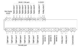 SCI USA: CTUx601 InputOutput Card Wiring Diagram
