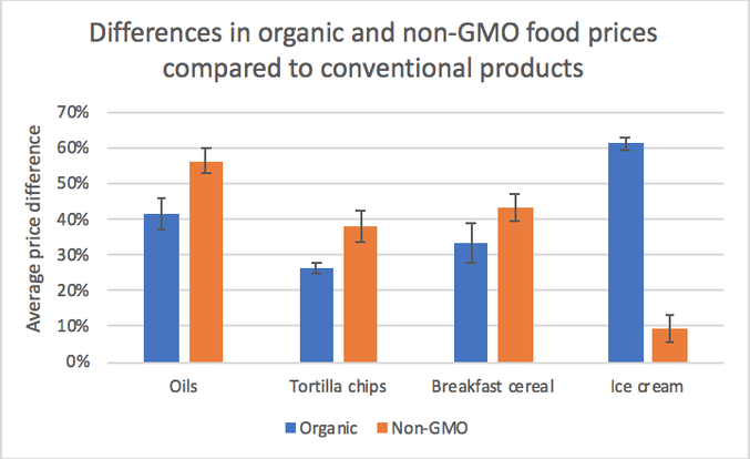 Chart showing Differences in organic and non-GMO food prices compared to conventional products, specifically oils, tortilla chips, breakfast cereal, and ice cream.