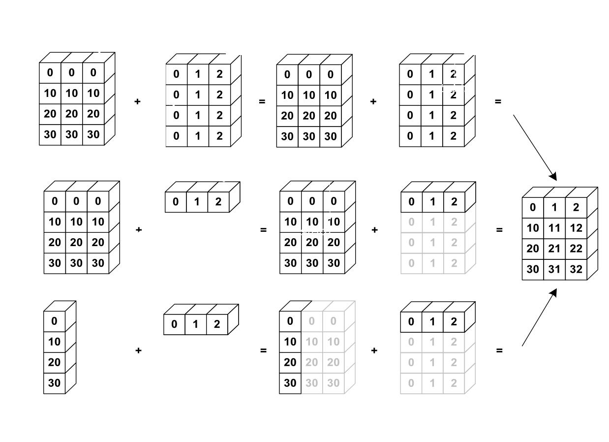 Numpy Creating And Manipulating Numerical Data
