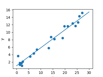 3.6.10.3. A simple linear regression — Scipy lecture notes