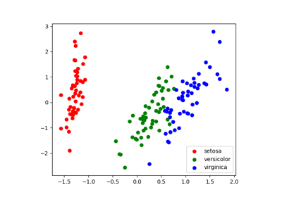3.6. scikit-learn: machine learning in Python — Scipy