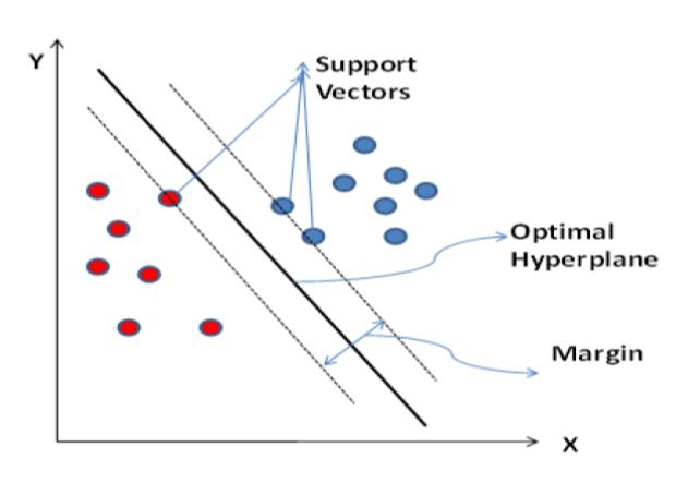 Intelligent socio-economic status prediction system using