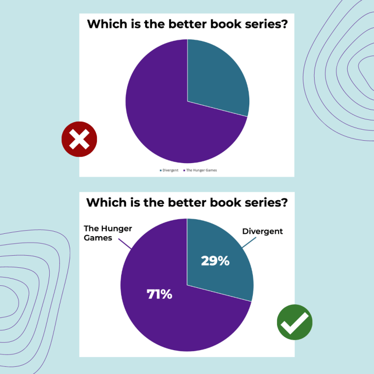 """Comparison of two pie charts for the question, """"Which is the better book series?"""" The sections of the pie chart are dark purple and dark teal. The first example is marked with a red X and the second is marked with a green checkmark."""
