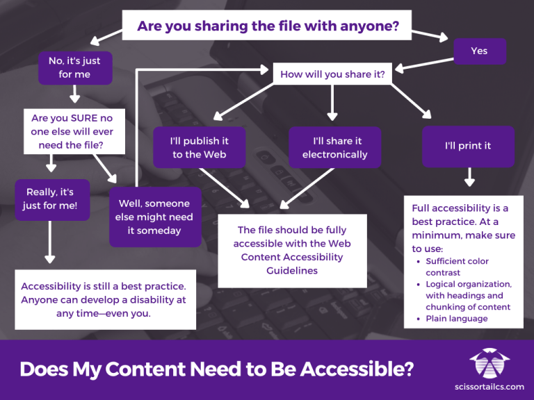 """Flowchart titled, """"Does My Content Need to Be Accessible?"""" See text version link below the image."""