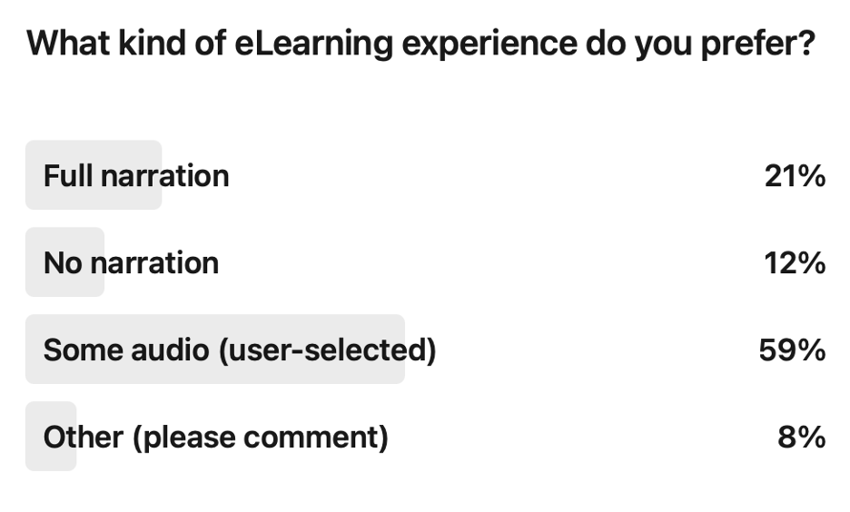 """Screenshot of a poll with the question, """"What kind of eLearning experience do you prefer?"""" Responses are: full narration: 21%; no narration: 12%; some audio (user-selected): 59%; other (please comment): 8%."""