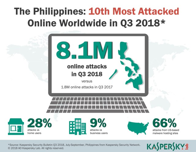 Kaspersky Lab Q3 2018 report