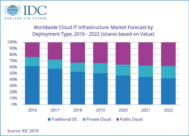 Cloud IT Infrastructure Market Forecast - Science and Digital News