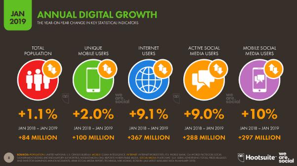 Annual Digital Growth image