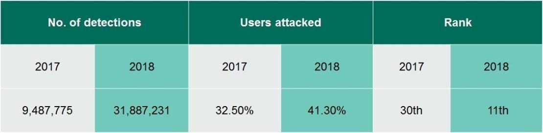 Kaspersky Lab local threats 2