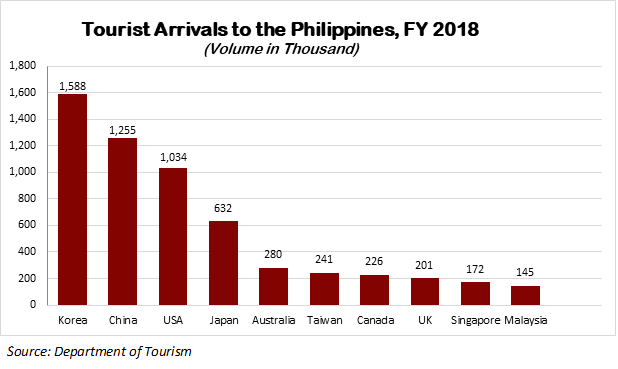 Arrival foreign tourists 2018 DTI