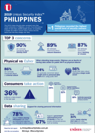 Unisys infographic a
