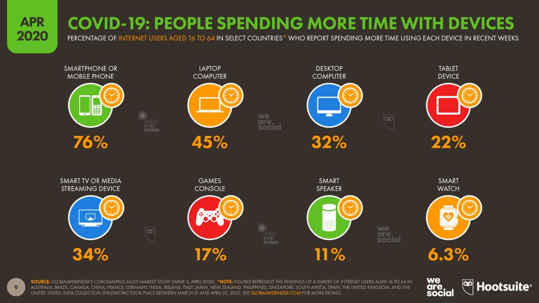Philippines, social media, use, highest increase, Filipinos, Covid-19