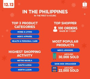 Shopee 12.12 Birthday Sale hit ground running