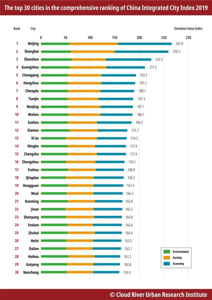 The top 30 cities in the comprehensive ranking of China Integrated City Index 2019 [Source: Cloud River Urban Research Institute]