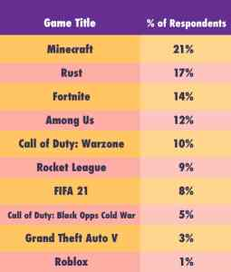 Gamers are losing sleep for playing.