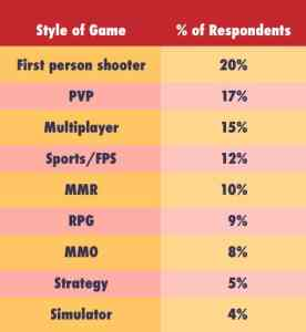 Gamers losing sleep for playing.