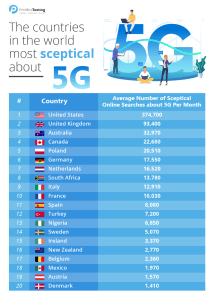 U.S. tops list of countries most skeptical of 5G.