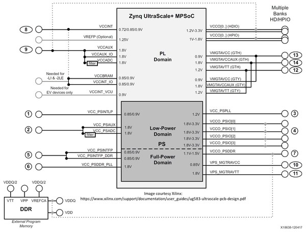 Xilinx ZU+ MPSoC power architecture requires more than 25 power rails